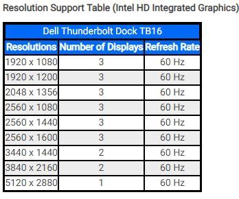 XPS 13-9380, D3100 dock, 3 monitors - Dell Community