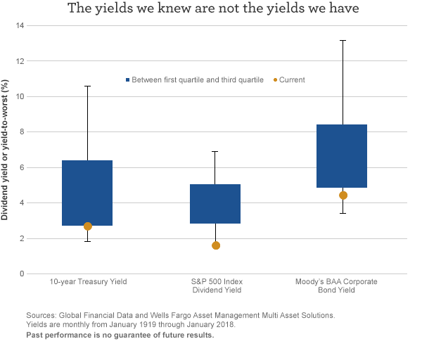 The yields we knew are not the yields we have