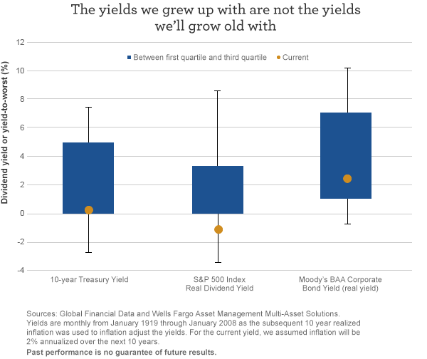 The yields we grew up with are not the yields we'll grow old with