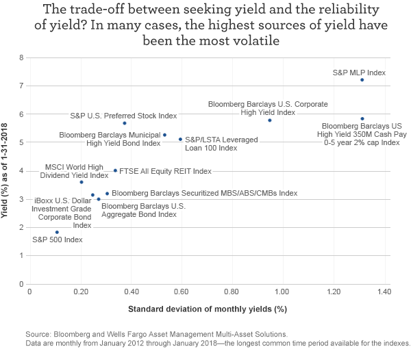The trade-off between seeking yield and the reliability of yield? In many cases, the highest sources of yield have been the most volatile.