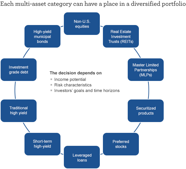Each multi-asset category can have a place in a diversified portfolio. The decision depends on income potential, risk characteristics, investors' goals and time horizons.
