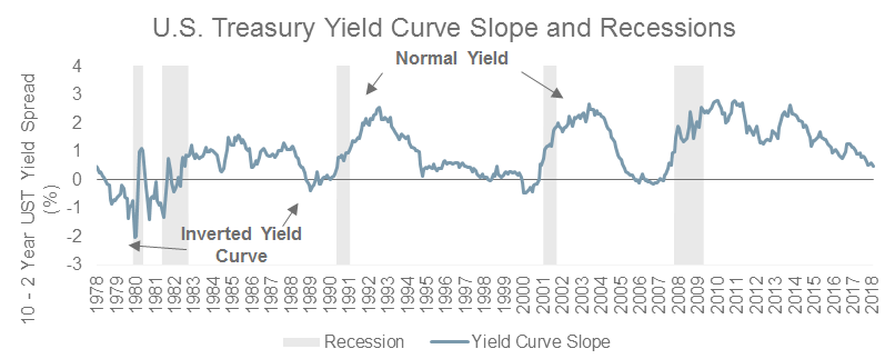 There have been times in which the yield curve inverted but a recession did not follow.
