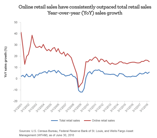 Online retail sales have consistently outpaced total retail sales. Year-over-year sales growth.