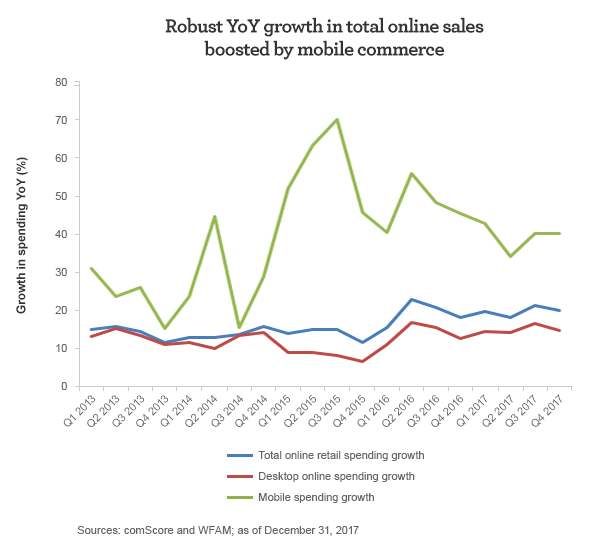 Robust Year over Year growth in total online sales boosted by mobile commerce