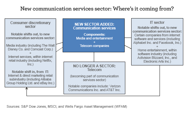 New communication services sector: Where's it coming from? A new sector added: Communication services. No longer a sector: Telecom. IT sector's notable shifts out to new communication services sector: Certain companies from internet software and services and home entertainment within software industry. Consumer discretionary sector's notable shifts out to new communication services sector: Media industry and internet services.