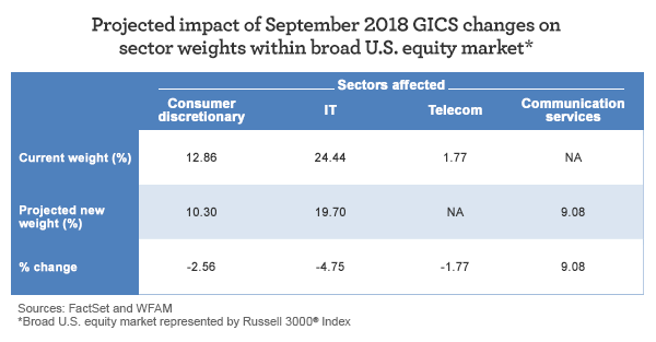 Projected impact of September 2018 GICS changes on sector weights within broad US equity market. Consumer discretionary current weight: 12.86%. Projected new weight: 10.30%. Change: -2.56%. IT current weight: 24.44%. Projected new weight: 19.70%. Change: -4.75%. Telecom current weight: 1.77%. Projected new weight: NA. Change: -1.77%. Communication services current weight: NA. Projected new weight (%): 9.08%. Change: 9.08%.