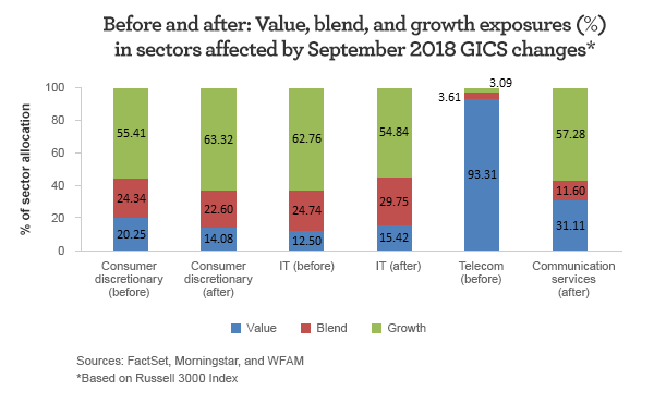 Before and after: Value, blend, and growth exposures in sectors affected by September 2018 GICS changes