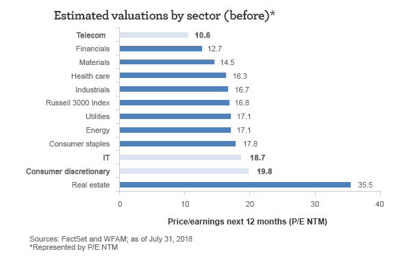 Estimated valuations (price/earnings next 12 months) by sector (before). Telecom: 10.6 Financials: 12.7 Materials: 14.5 Health care: 16.3 Industrials: 16.7 Russell 3000 Index: 16.8 Utilities: 17.1 Energy: 17.1 Consumer staples: 17.8 IT: 18.7 Consumer discretionary: 19.8 Real estate: 35.5