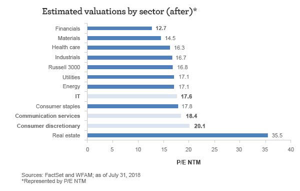 Estimated valuations (price/earnings next 12 months) by sector (after). Financials: 12.7 Materials: 14.5 Health care: 16.3 Industrials: 16.7 Russell 3000 Index: 16.8 Utilities: 17.1 Energy: 17.1 IT 17.6 Consumer staples: 17.8  Communication services 18.4 Consumer discretionary: 20.1 Real estate: 35.5