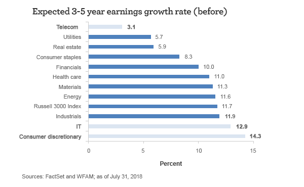Expected 3-5 year earnings growth rate (before). Telecom: 3.1%, Utilities: 5.7%, Real estate: 5.9%, Consumer staples: 8.3%, Financials: 10.0%, Health care: 11.0%, Materials: 11.3%, Energy: 11.6%, Russell 3000 Index: 11.7%, Industrials: 11.9%, IT: 12.9%, Consumer discretionary: 14.3%