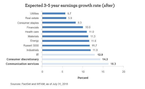Expected 3-5 year earnings growth rate (after).  Utilities: 5.7%, Real estate: 5.9%, Consumer staples: 8.3%, Financials: 10.0%, Health care: 11.0%, Materials: 11.3%, Energy: 11.6%, Russell 3000 Index: 11.7%, Industrials: 11.9%, IT: 12.9%, Consumer discretionary: 14.3%. Communication services: 16.3%