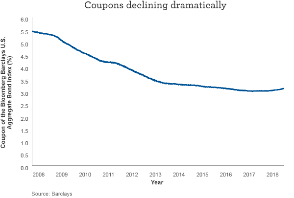 Coupons declining dramatically. Coupons have dropped dramatically since the financial crisis of 2008 and the introduction of quantitative easing by the Federal Reserve.