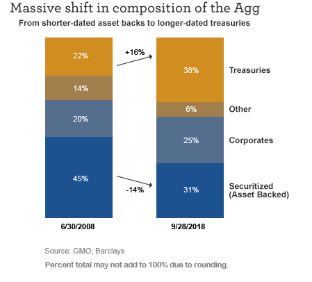 Massive shift in composition of the Agg from shorter-dated assets backs to longer-dated treasuries.