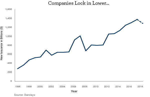 Companies lock in lower... (new issuance of bonds in billions of dollars rising between 1996 and 2018)