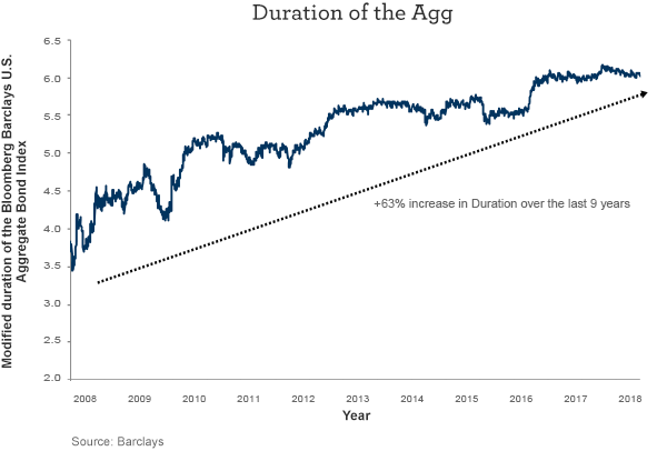 Duration of the Agg; a 63% increase in duration over the last 9 years