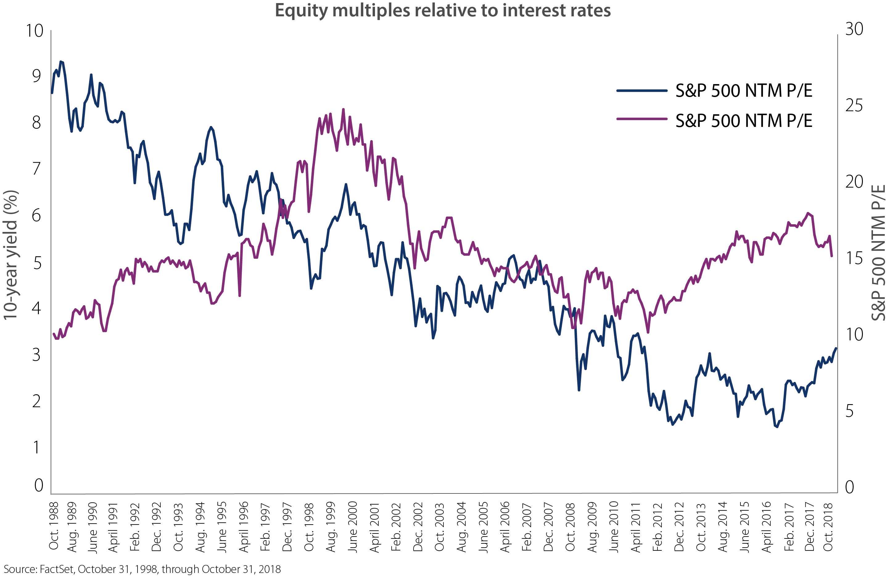 Equity multiples relative to interest rates. A study of valuation multiples during various interest rate environments shows that growth stock multiples have typically been expansionary as interest rates rise from low levels.