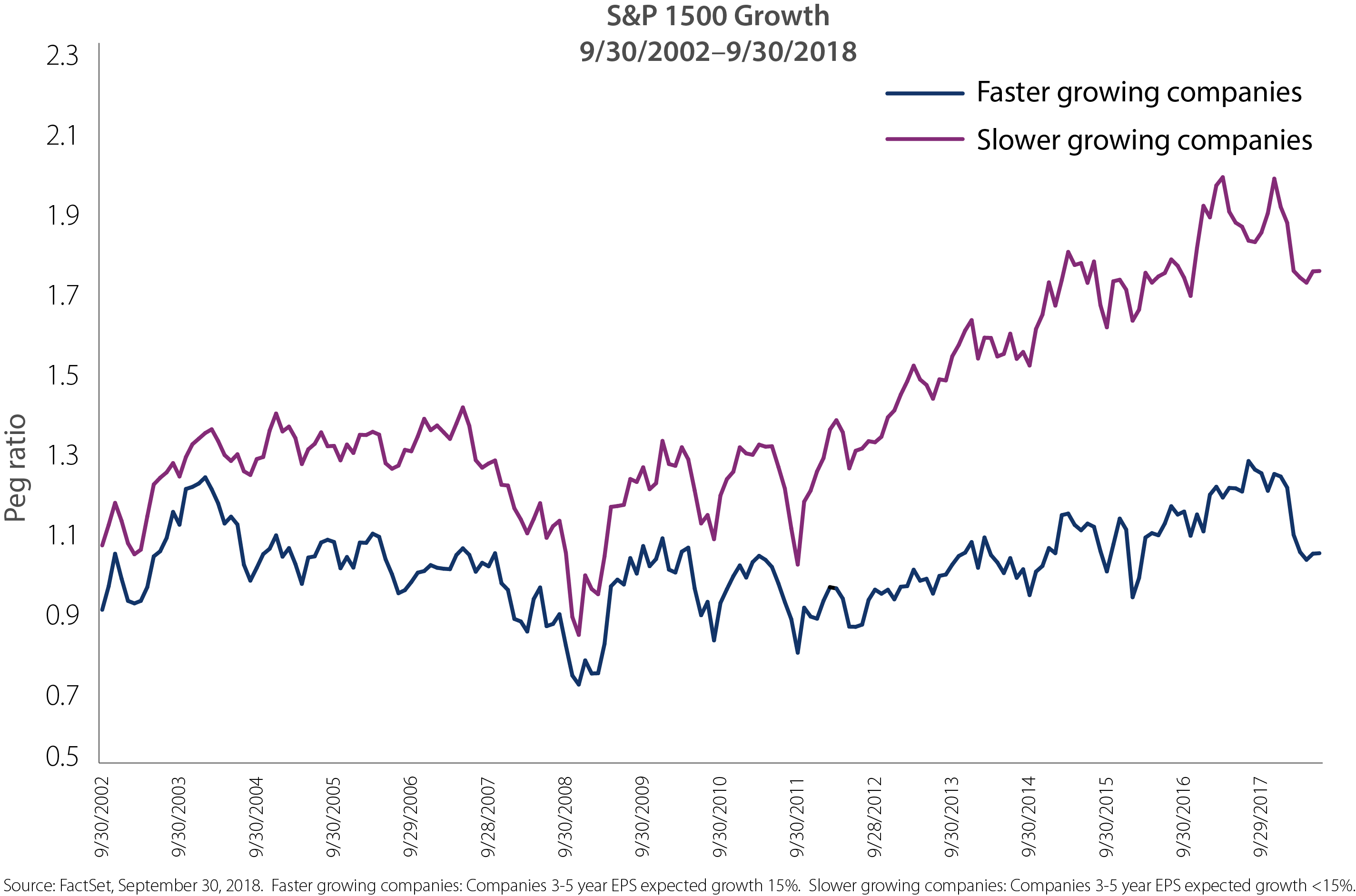 S&P 1500 Growth 9/30/2002-9/30/2018. historically faster-growing stocks had continued to have more attractive valuations relative to slower-growing stocks.