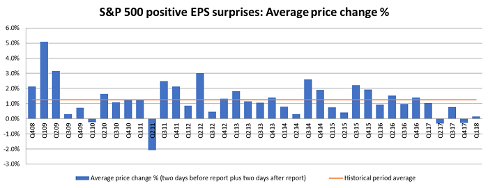 The first quarter of 2018 saw an average positive earnings surprise price appreciation of only 0.15% on average during the same four-day window. It was the fifth-straight quarter below the nearly 10-year average of 1.24%.