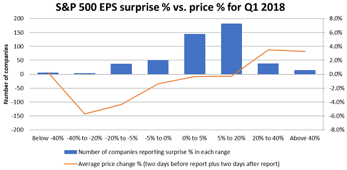 Companies that beat earnings expectations by significant amounts (namely, 20% or more) posted better returns