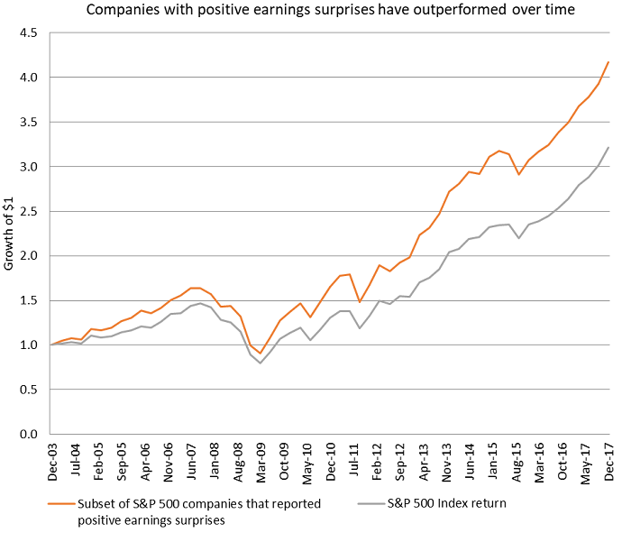 Companies with positive earnings surprises have outperformed over time