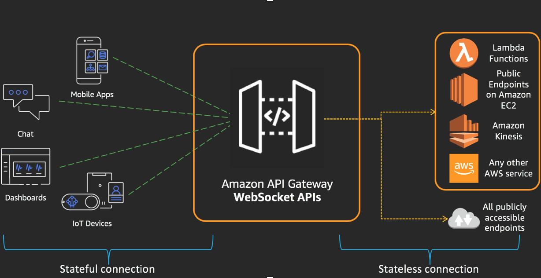 Ruiling Liu - Cloud Support Engineer II - Amazon Web Services (AWS