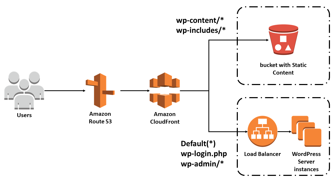 Vamshi A  - Senior AWS DevOps/Cloud Engineer - Verizon | LinkedIn