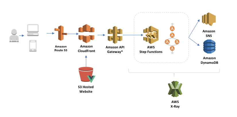 Jonathan Clark - Software Development Manager - Amazon | LinkedIn