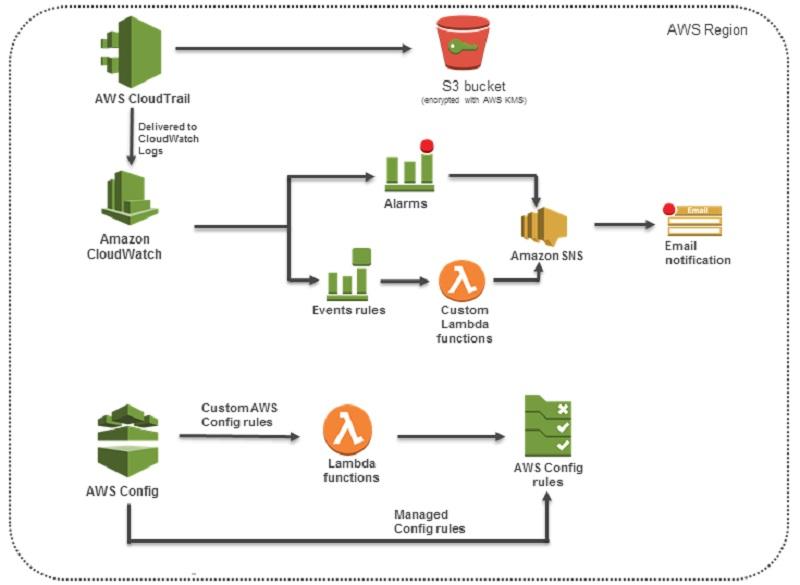 Oliver Atoa - Senior Consultant - Amazon Web Services | LinkedIn